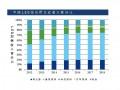 国内芯片应用领域与封装领市场逐年增长