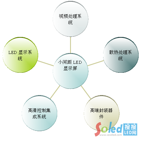 led研发图片素材