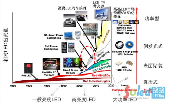 芯片发展历程图
