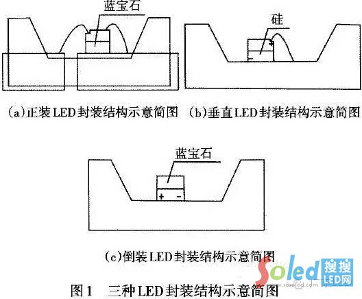 LED芯片封装正装、倒装、垂直装封装结构示意图 LED网