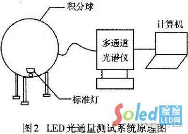 倒装封装led芯片正装封装led芯片垂直封装三种结构详