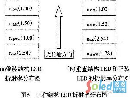 LED芯片封装三种封装结构折射率 LED网