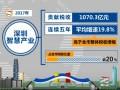 智慧产业税收贡献破千亿 万亿级蓝海市场静等开发 (695播放)